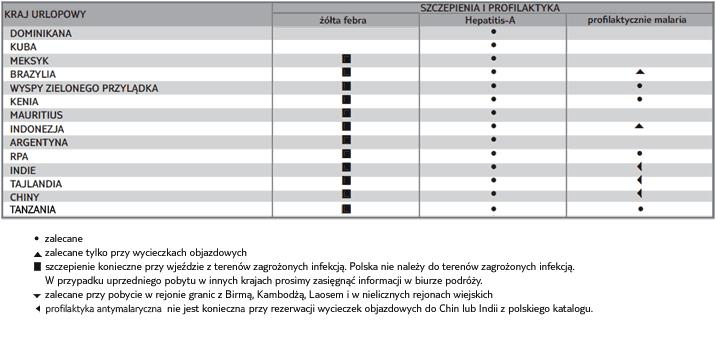 TUI Tabela Szczepienia i Profilaktyka